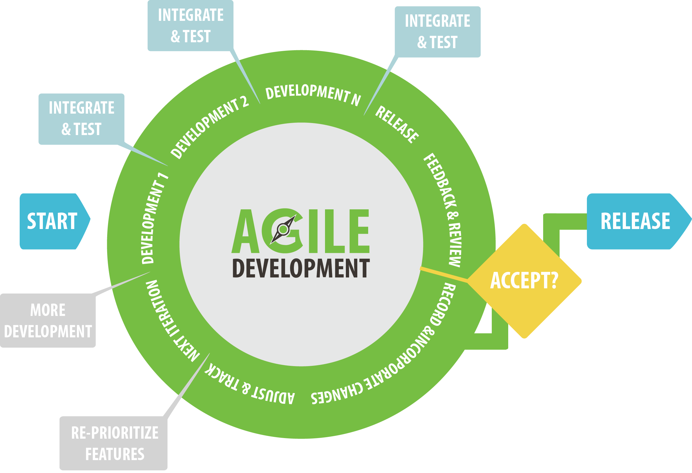 The Importance of Agile Software Development in Newcastle - Image 1